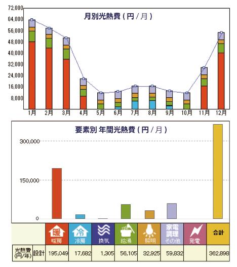 エネルギー消費量シミュレーションBefore